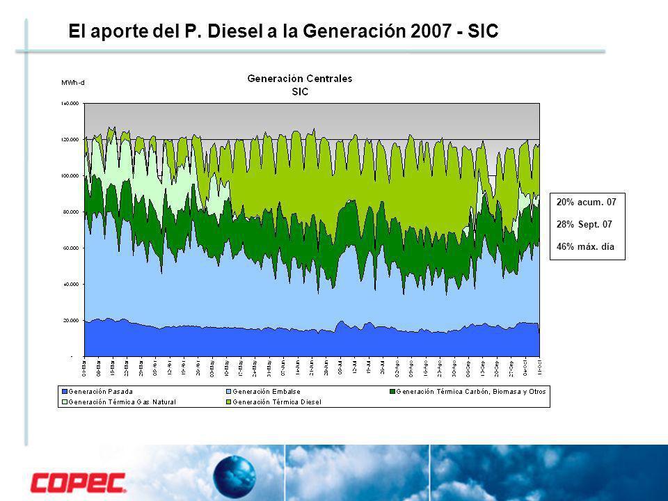 El aporte del P. Diesel a la Generación 2007 - SIC 20% acum. 07 28% Sept. 07 46% máx. día