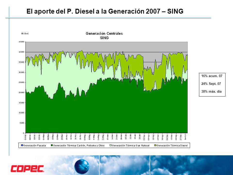 El aporte del P. Diesel a la Generación 2007 – SING 16% acum. 07 24% Sept. 07 38% máx. día