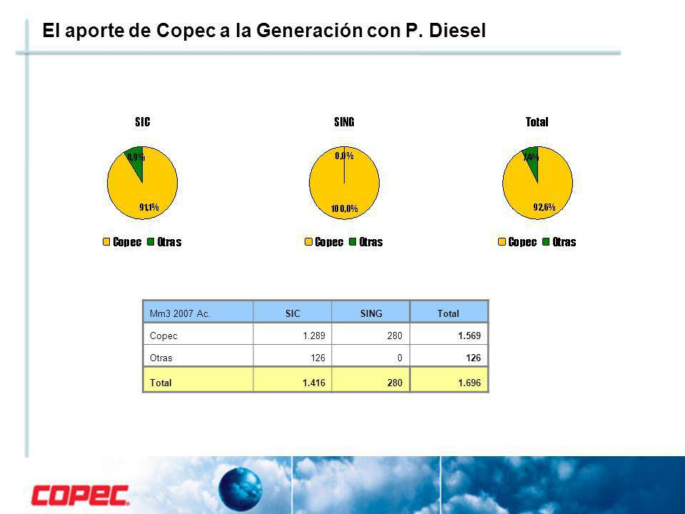 El aporte de Copec a la Generación con P. Diesel Mm3 2007 Ac.SICSINGTotal Copec1.2892801.569 Otras1260 Total1.4162801.696