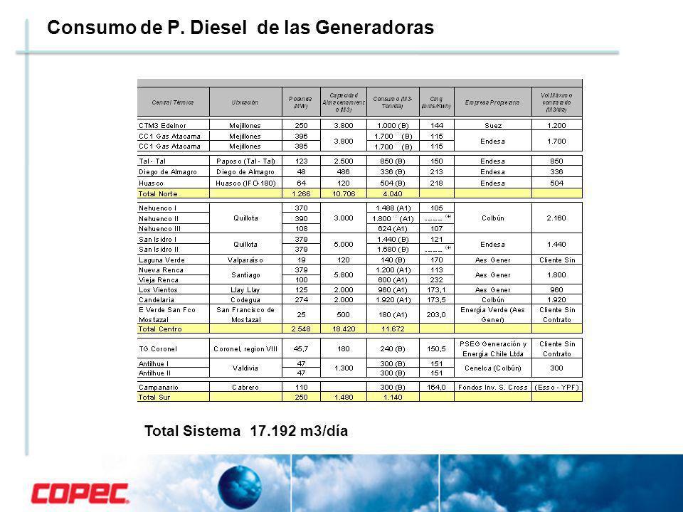Consumo de P. Diesel de las Generadoras Total Sistema 17.192 m3/día