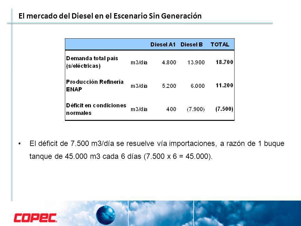 El déficit de 7.500 m3/día se resuelve vía importaciones, a razón de 1 buque tanque de 45.000 m3 cada 6 días (7.500 x 6 = 45.000). El mercado del Dies