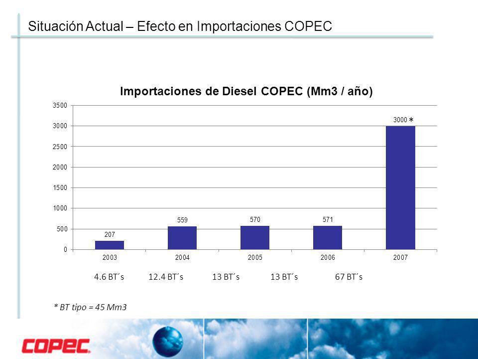 * Importaciones Copec a Junio 2007 Situación Actual – Efecto en Importaciones COPEC 4.6 BT´s 12.4 BT´s 13 BT´s 13 BT´s 67 BT´s * BT tipo = 45 Mm3 *