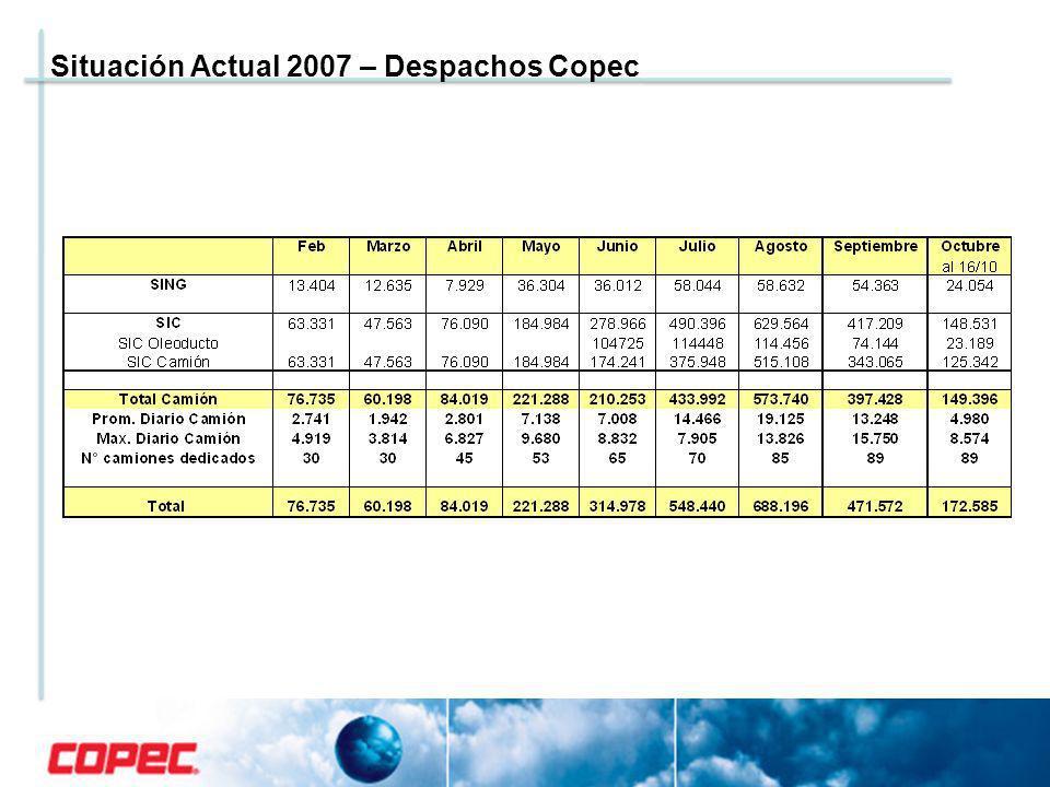 Situación Actual 2007 – Despachos Copec