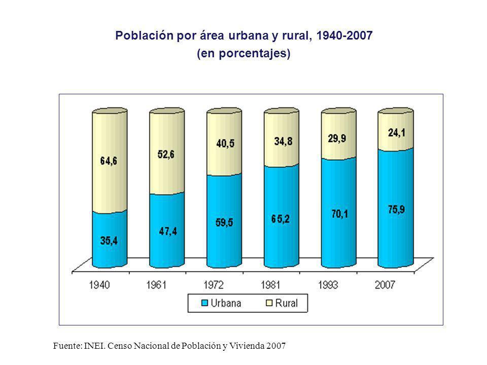 Población por área urbana y rural, 1940-2007 (en porcentajes) Fuente: INEI. Censo Nacional de Población y Vivienda 2007