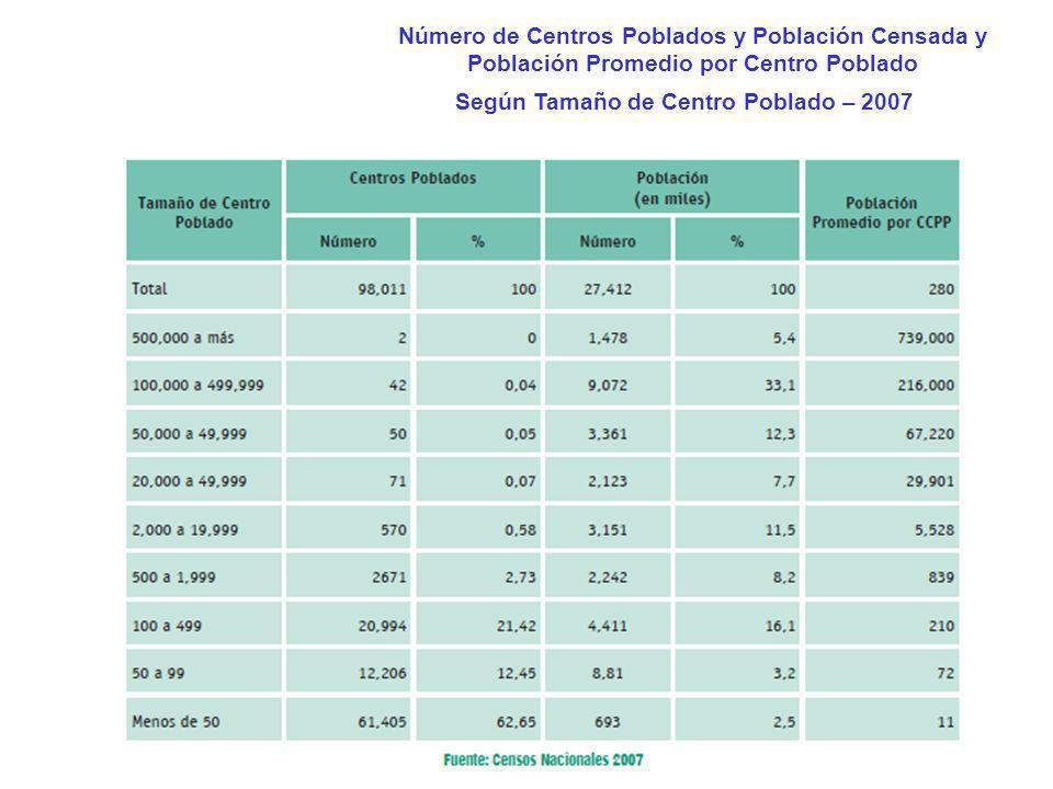 Número de Centros Poblados y Población Censada y Población Promedio por Centro Poblado Según Tamaño de Centro Poblado – 2007