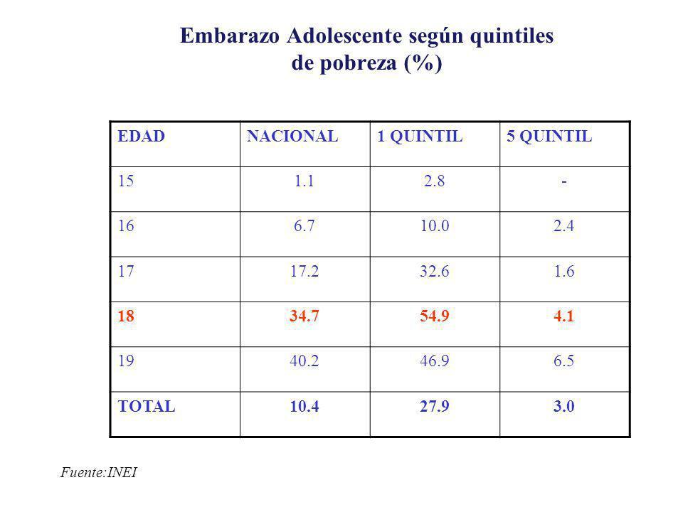 EDADNACIONAL1 QUINTIL5 QUINTIL 151.12.8- 166.710.02.4 1717.232.61.6 1834.754.94.1 1940.246.96.5 TOTAL10.427.93.0 Embarazo Adolescente según quintiles