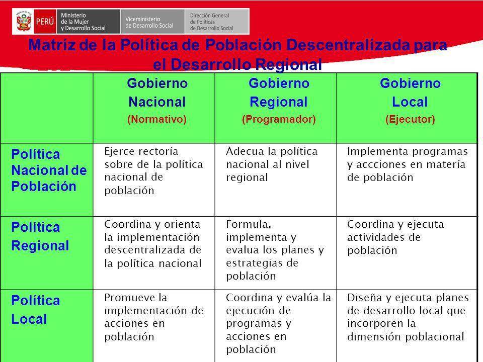 Gobierno Nacional (Normativo) Gobierno Regional (Programador) Gobierno Local (Ejecutor) Política Nacional de Población Ejerce rectoría sobre de la pol