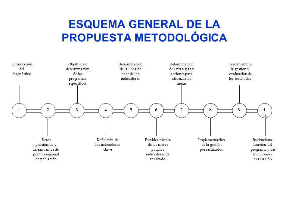 ESQUEMA GENERAL DE LA PROPUESTA METODOLÓGICA 1234567891010 Formulación del diagnóstico Objetivos y determinación de los programas específicos Determin