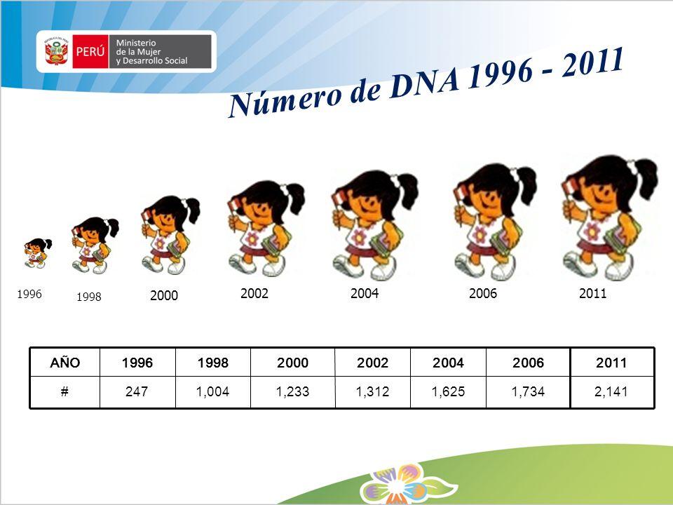 Número de DNA 1996 - 2011 AÑO1996199820002002200420062011 #2471,0041,2331,3121,6251,7342,141 2011 1996 1998 2000 2002 2004 2006