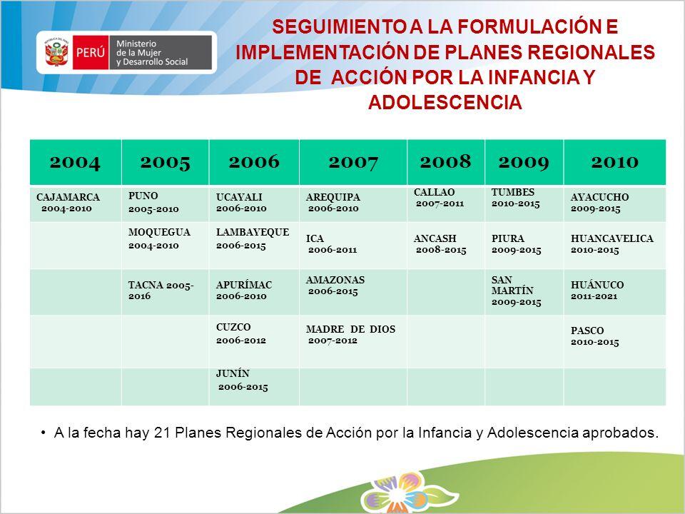 Objetivo del proyecto Mejorar el desarrollo integral de las niñas y niños de 0 a 6 años de las 20 comunidades de Ayacucho y Huancavelica a través del fortalecimiento de capacidades del entorno parental y social, para un tránsito favorable en diferentes etapas de cambios en su vida y en especial a la escuela.