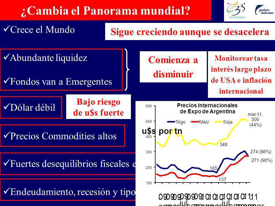 ¿Cambia el Panorama mundial.