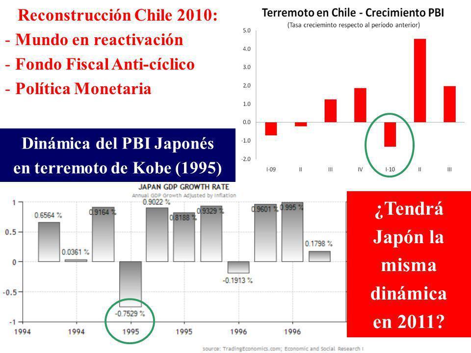 Dinámica Financiera de Japón en terremoto de Kobe (1995) Dinámica del PBI Japonés en terremoto de Kobe (1995) Reconstrucción Chile 2010: - Mundo en reactivación - Fondo Fiscal Anti-cíclico - Política Monetaria ¿Tendrá Japón la misma dinámica en 2011