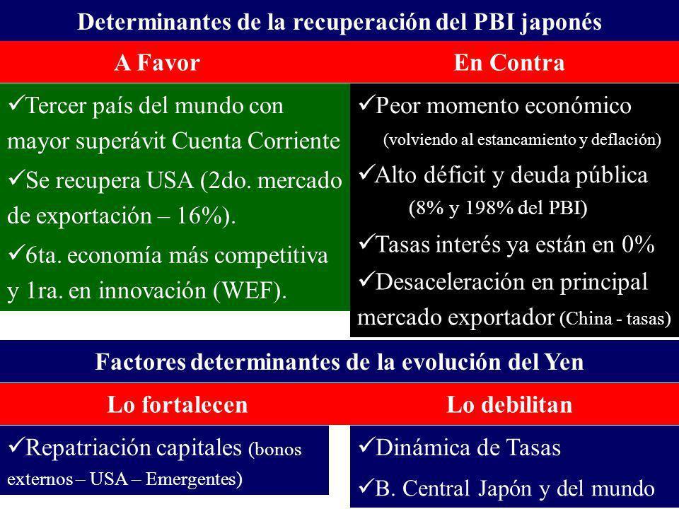 Determinantes de la recuperación del PBI japonés A FavorEn Contra Peor momento económico (volviendo al estancamiento y deflación) Alto déficit y deuda pública (8% y 198% del PBI) Tasas interés ya están en 0% Desaceleración en principal mercado exportador (China - tasas) Tercer país del mundo con mayor superávit Cuenta Corriente Se recupera USA (2do.