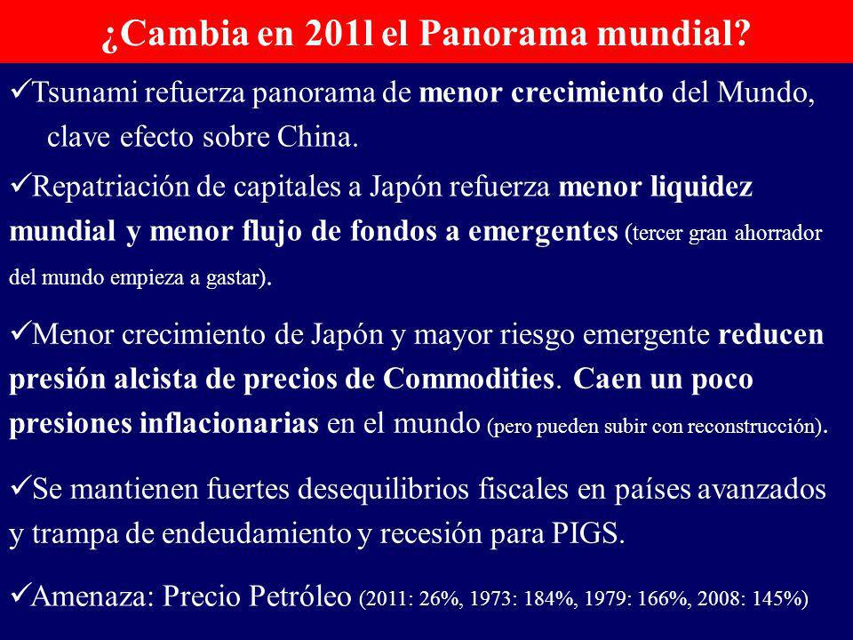 ¿Cambia en 201l el Panorama mundial.