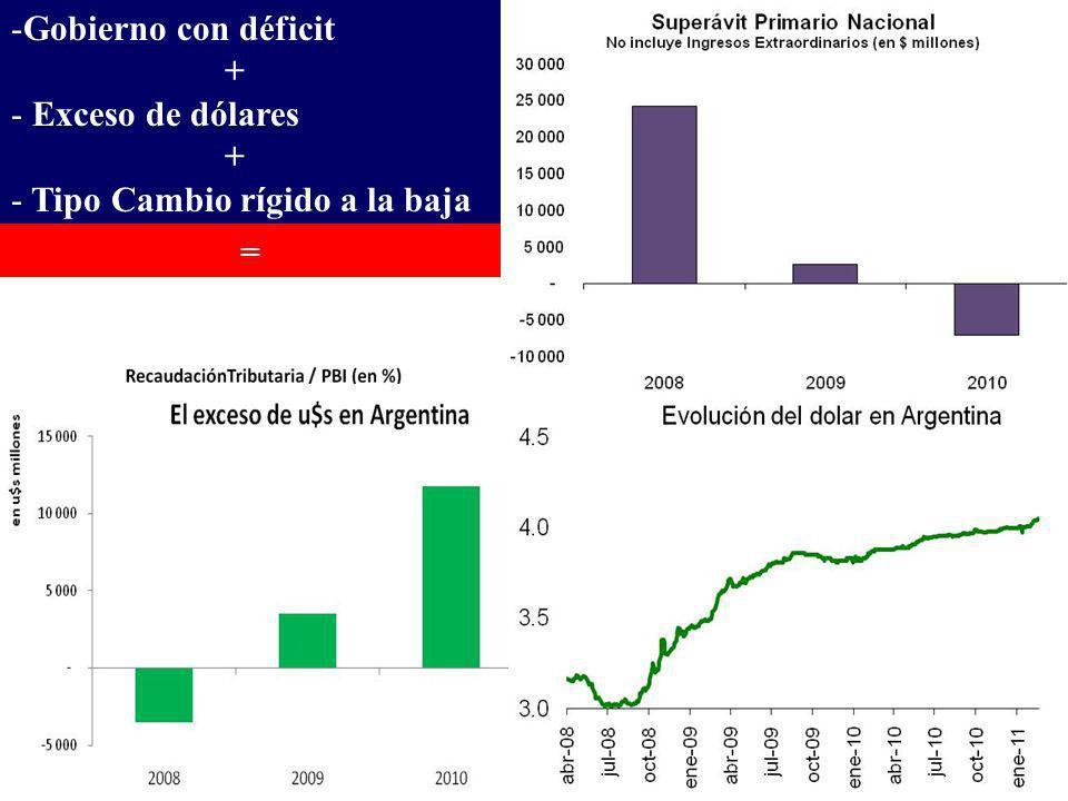 Costos de la estrategia de maximizar expansión -Gobierno con déficit + - Exceso de dólares + - Tipo Cambio rígido a la baja =