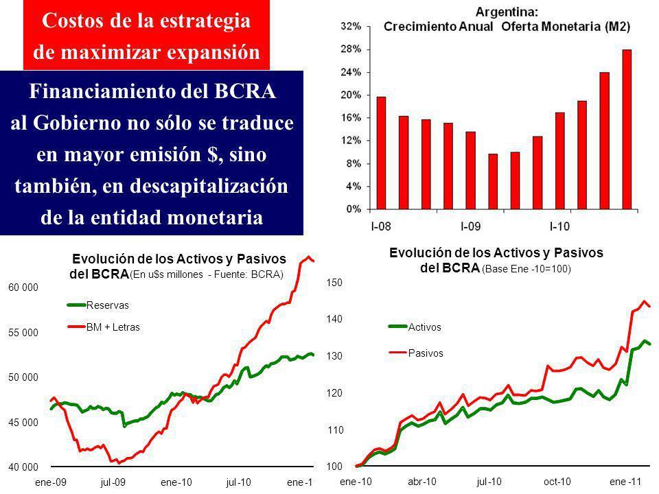 Financiamiento del BCRA al Gobierno no sólo se traduce en mayor emisión $, sino también, en descapitalización de la entidad monetaria Costos de la estrategia de maximizar expansión 40 000 45 000 50 000 55 000 60 000 ene-09jul-09ene-10jul-10ene-11 Evolución de los Activos y Pasivos del BCRA (En u$s millones-Fuente: BCRA) Reservas BM + Letras 100 110 120 130 140 150 ene-10abr-10jul-10oct-10ene-11 Evolución de los Activos y Pasivos del BCRA (Base Ene-10=100) Activos Pasivos