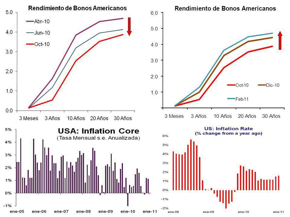 US: Estrategia para salir de la recesión 1.0 2.0 3.0 4.0 5.0 6.0 3 Meses3 Años10 Años20 Años30 Años Rendimiento de Bonos Americanos Oct-10Dic-10 Feb-11