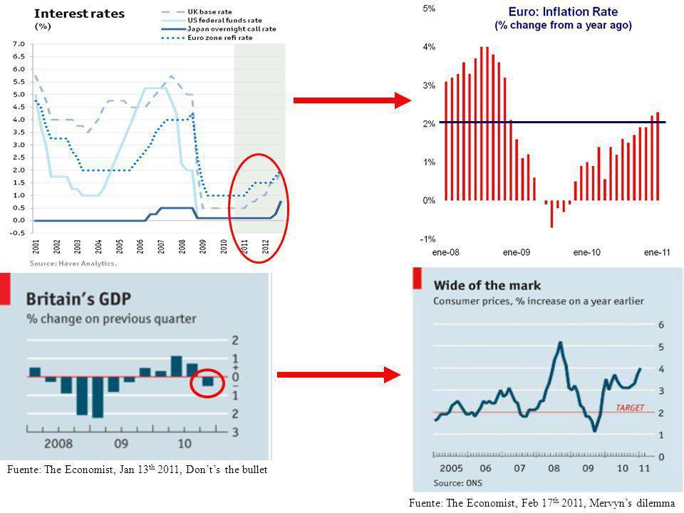 Costos de la estrategia de maximizar expansión - Exceso de dólares + - Tipo Cambio rígido a la baja + - Inflación = Cae el Tipo de Cambio Real Caída Tipo del Cambio Real (poder adquisitivo u$s) empieza a complicar seriamente las exportaciones de las economías regionales
