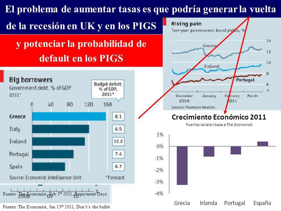 Fuente: The Economist, Jan 13 th 2011, Donts the bullet El problema de aumentar tasas es que podría generar la vuelta y potenciar la probabilidad de default en los PIGS -4% -3% -2% -1% 0% 1% GreciaIrlandaPortugalEspaña Crecimiento Económico 2011 Fuente: Ieral en base a The Economist Fuente: The Economist, Feb 3 th 2011, Repayment Days de la recesión en UK y en los PIGS