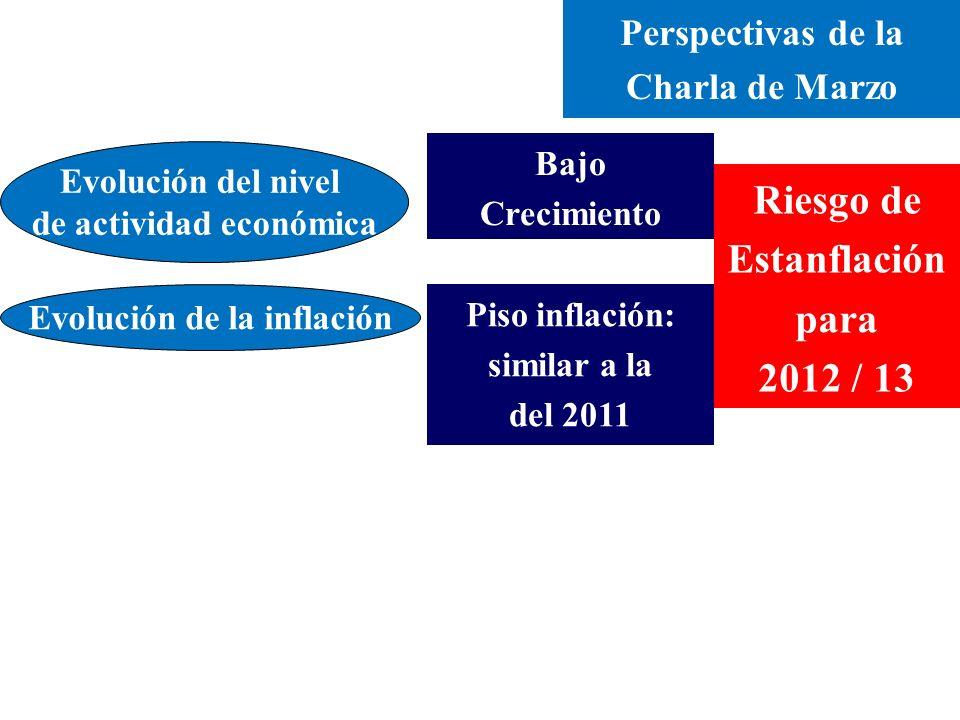 Perspectivas de la Charla de Marzo Evolución del nivel de actividad económica Bajo Crecimiento Evolución de la inflación Piso inflación: similar a la del 2011 Riesgo de Estanflación para 2012 / 13