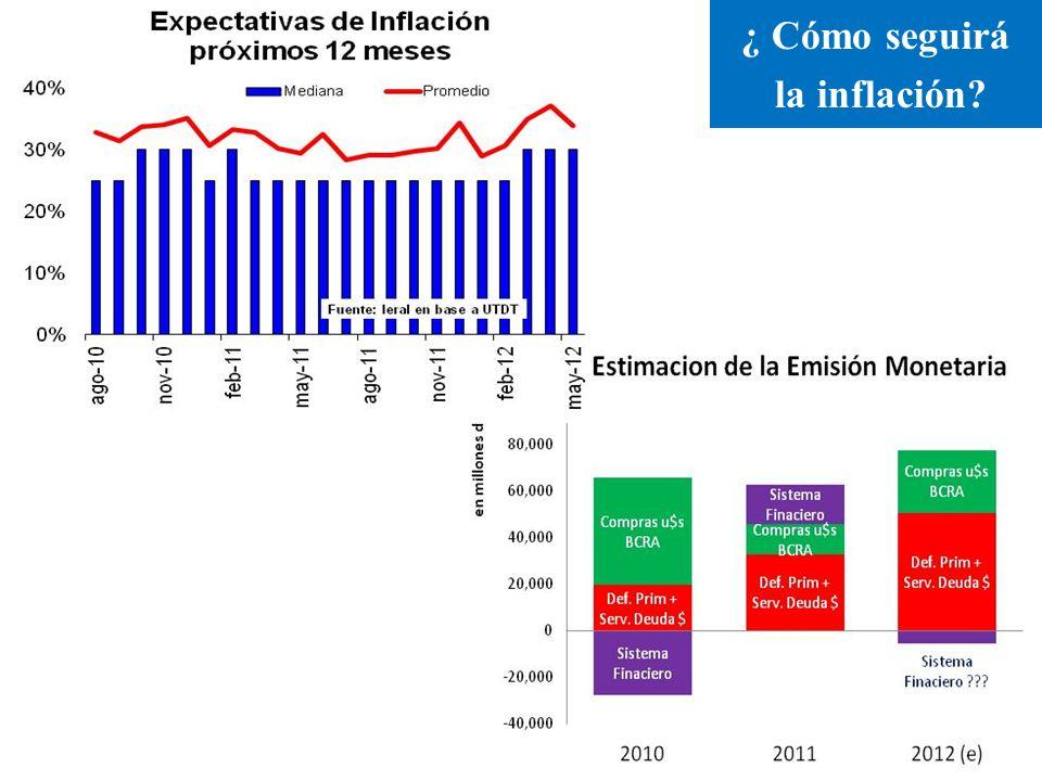 ¿ Cómo seguirá la inflación