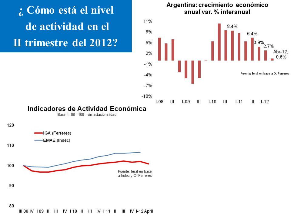 ¿ Cómo está el nivel de actividad en el II trimestre del 2012