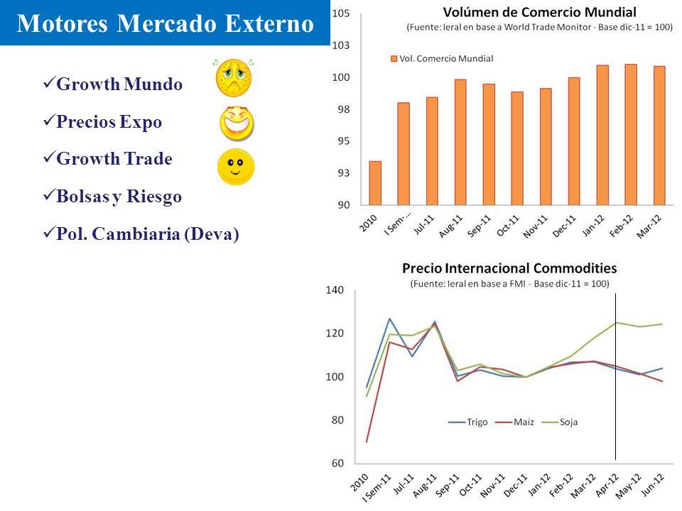 Motores Mercado Externo Growth Mundo Growth Trade Precios Expo Bolsas y Riesgo Pol. Cambiaria (Deva)