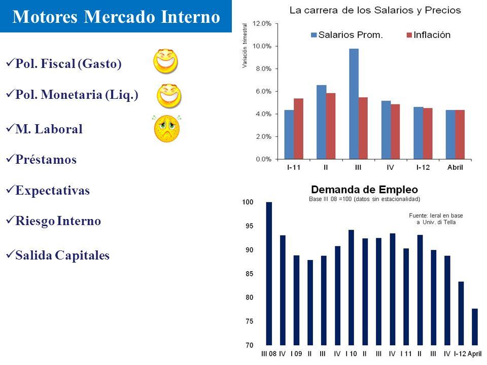 Motores Mercado Interno Pol. Fiscal (Gasto) M. Laboral Préstamos Riesgo Interno Expectativas Salida Capitales Pol. Monetaria (Liq.)