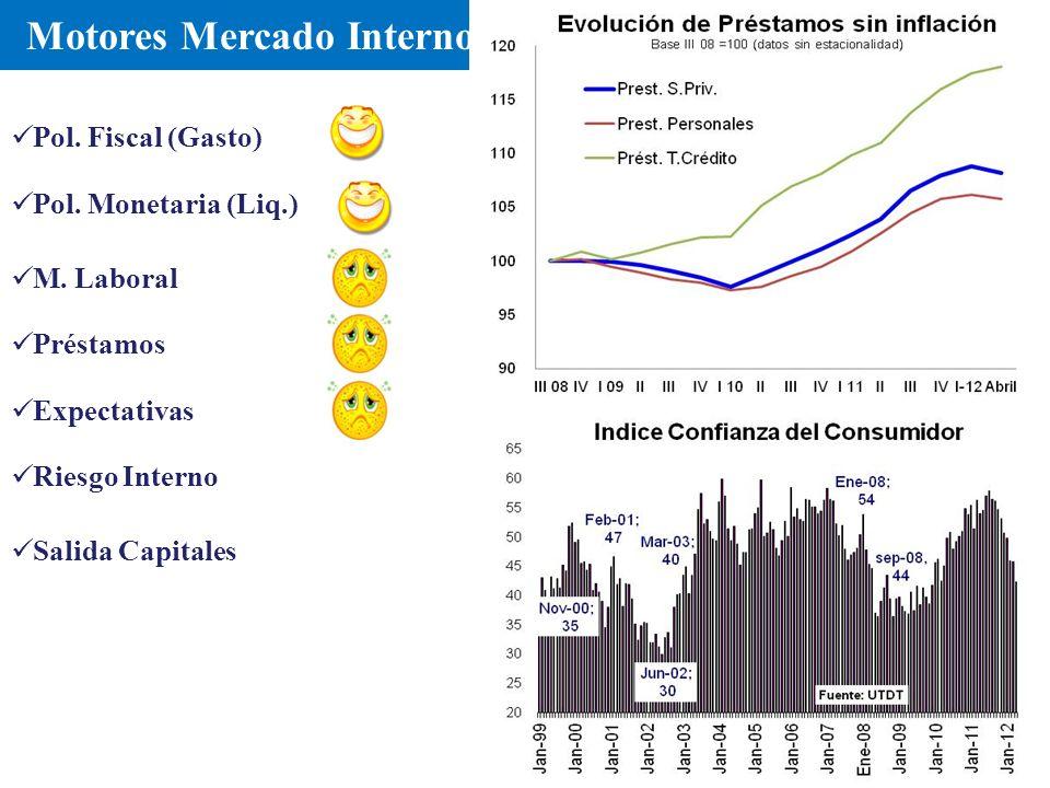 Motores Mercado Interno Pol. Fiscal (Gasto) M.