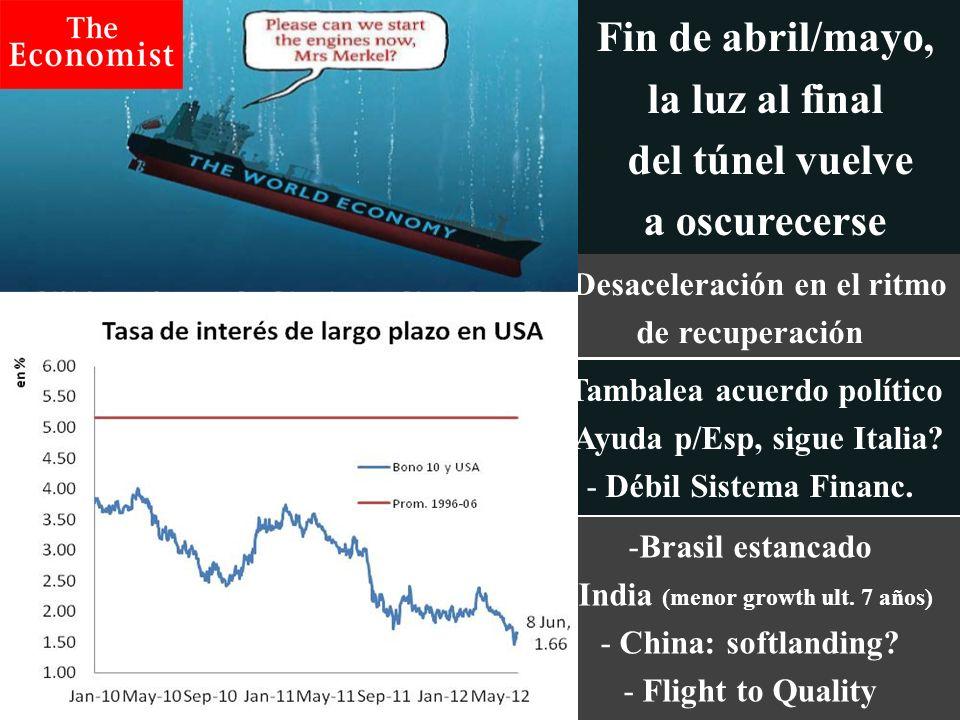 Temario Escenario Económico Internacional Economía de Argentina Escenario de Inflación y Actividad Económica ¿Qué pasa con el dólar?