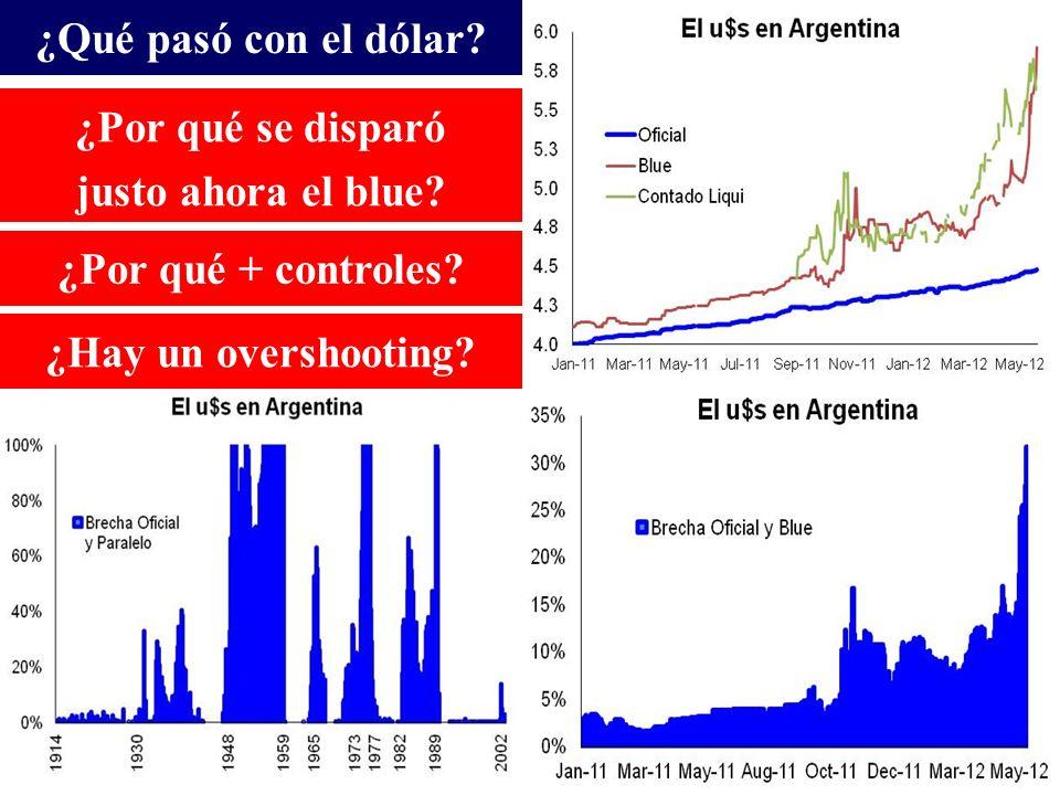 ¿Qué pasó con el dólar. ¿Por qué se disparó justo ahora el blue.