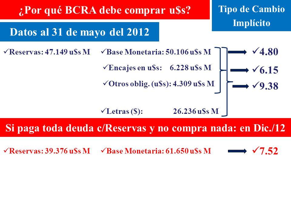 Reservas: 47.149 u$s M Base Monetaria: 50.106 u$s M Encajes en u$s: 6.228 u$s M Letras ($): 26.236 u$s M Otros oblig.