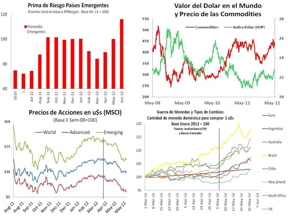 Motores de Demanda Externos Growth Mundo Growth Trade Precios Expo Bolsas y Riesgo Pol. Cambiaria