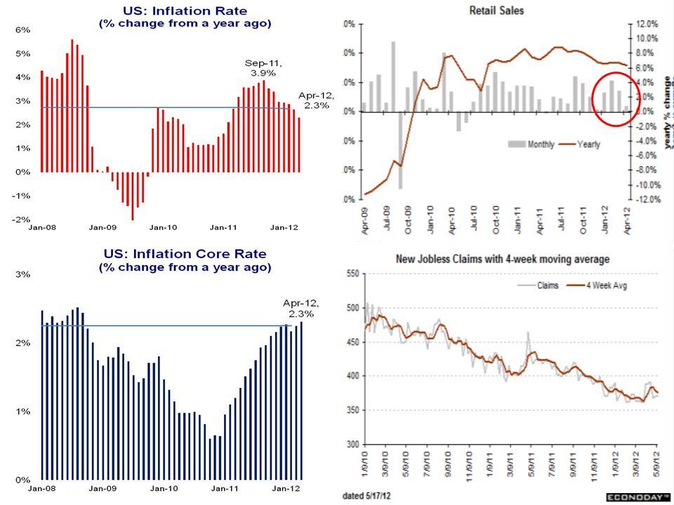 USA crece pero se mantienen riesgos