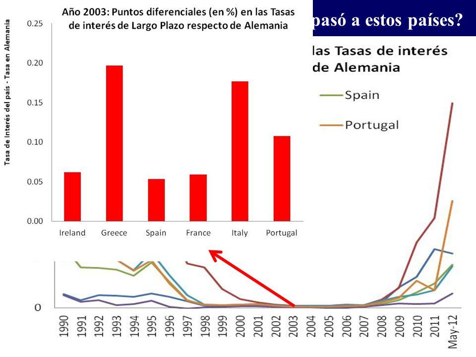 ¿ Cómo está el nivel de actividad en el II trimestre del 2012?