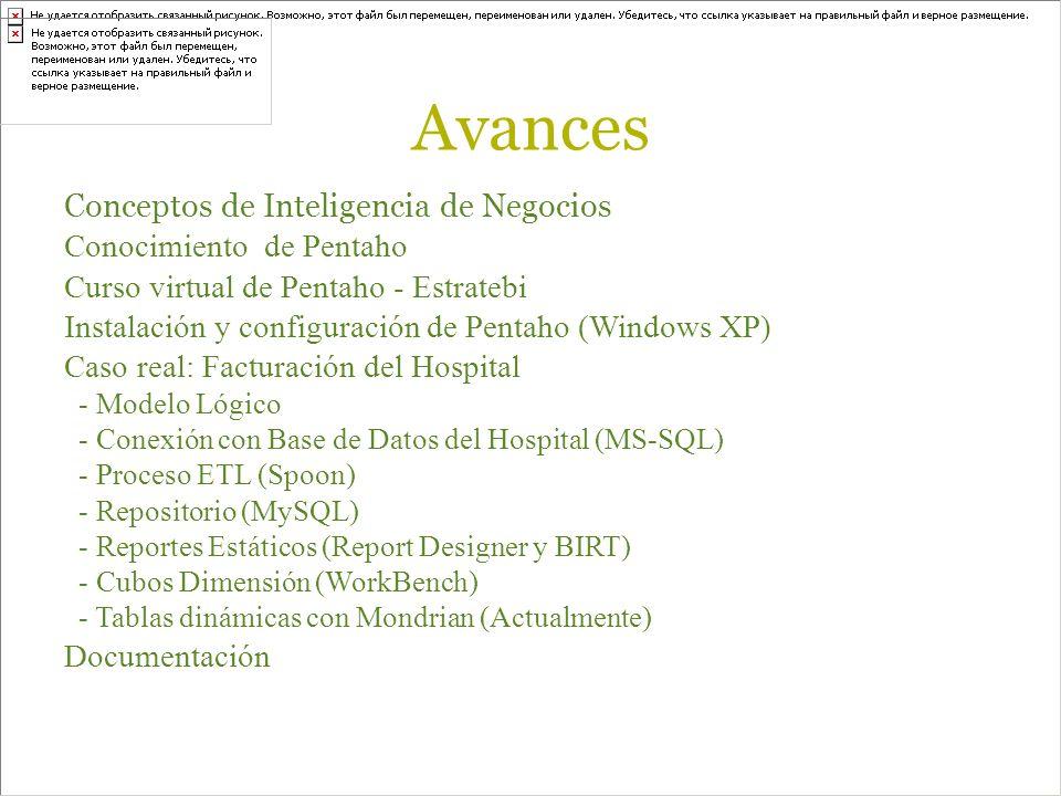 Avances Conceptos de Inteligencia de Negocios Conocimiento de Pentaho Curso virtual de Pentaho - Estratebi Instalación y configuración de Pentaho (Windows XP) Caso real: Facturación del Hospital - Modelo Lógico - Conexión con Base de Datos del Hospital (MS-SQL) - Proceso ETL (Spoon) - Repositorio (MySQL) - Reportes Estáticos (Report Designer y BIRT) - Cubos Dimensión (WorkBench) - Tablas dinámicas con Mondrian (Actualmente) Documentación
