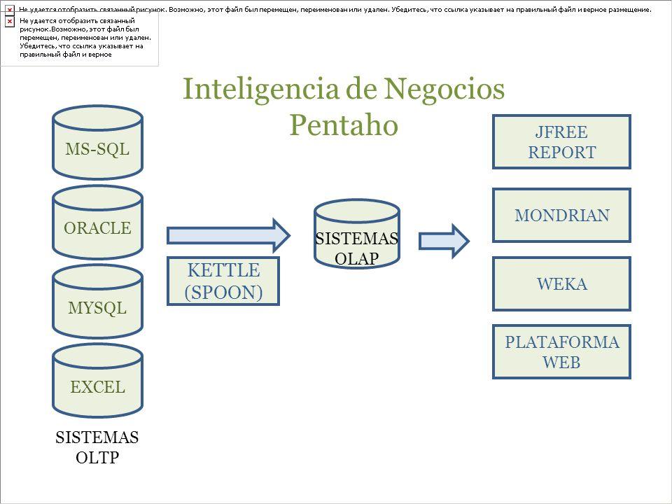 Inteligencia de Negocios Pentaho KETTLE (SPOON) JFREE REPORT MONDRIAN WEKA PLATAFORMA WEB SISTEMAS OLTP SISTEMAS OLAP MS-SQL ORACLE MYSQL EXCEL