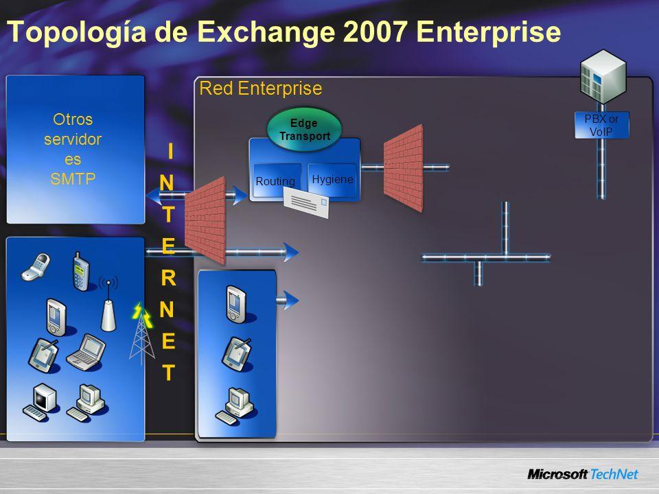 Topología de Exchange 2007 Enterprise Red Enterprise Otros servidor es SMTP Edge Transport Routing Hygiene PBX or VoIP I N T E R N E T