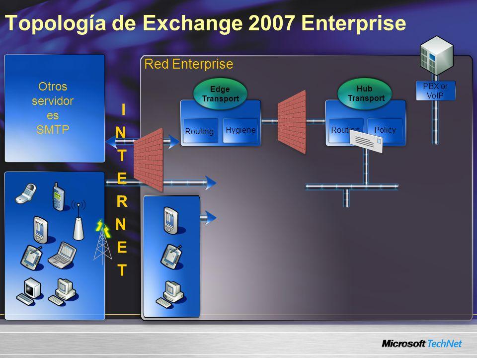 Topología de Exchange 2007 Enterprise Red Enterprise Hub Transport RoutingPolicy Edge Transport Routing Hygiene PBX or VoIP I N T E R N E T Otros serv