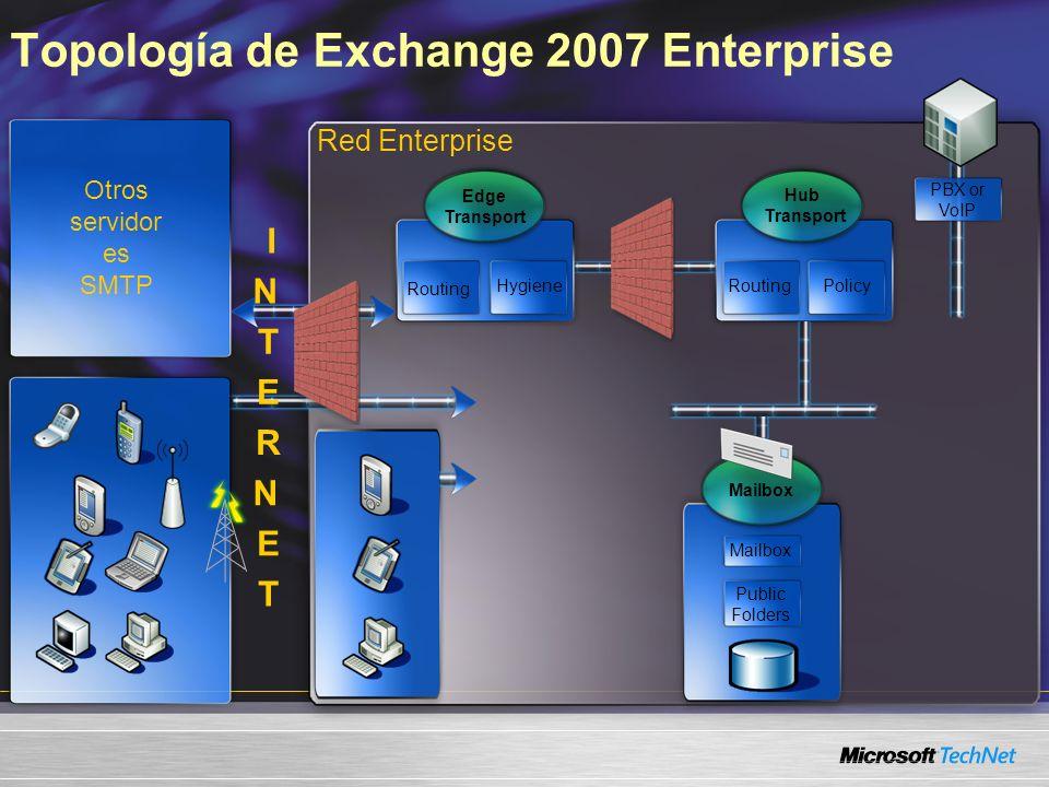Topología de Exchange 2007 Enterprise Red Enterprise Hub Transport RoutingPolicy Edge Transport Routing Hygiene PBX or VoIP I N T E R N E T Mailbox Pu