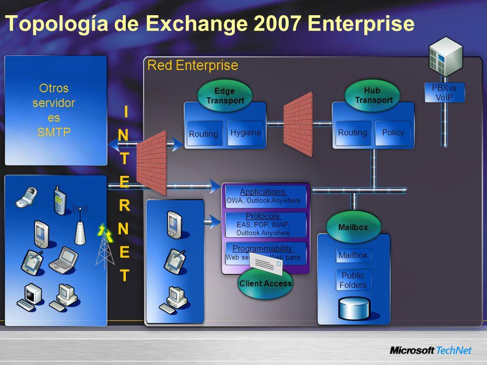 Topología de Exchange 2007 Enterprise Red Enterprise Hub Transport RoutingPolicy Applications: OWA, Outlook Anywhere Protocols: EAS, POP, IMAP, Outloo