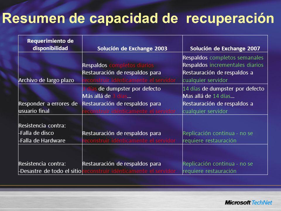 Resumen de capacidad de recuperación Requerimiento de disponibilidadSolución de Exchange 2003Solución de Exchange 2007 Archivo de largo plazo Respaldo