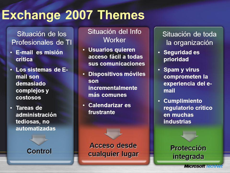 Exchange 2007 ThemesControl E-mail es misión crítica Los sistemas de E- mail son demasiado complejos y costosos Tareas de administración tediosas, no automatizadas Situación de los Profesionales de TI