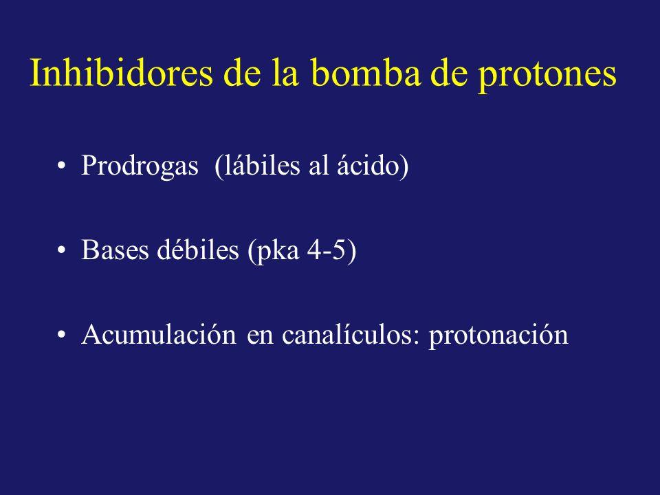 Inhibidores de la bomba de protones Prodrogas (lábiles al ácido) Bases débiles (pka 4-5) Acumulación en canalículos: protonación