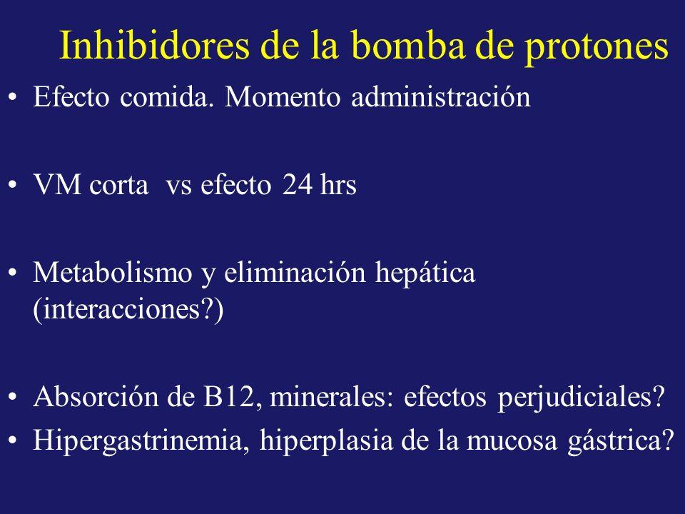 Inhibidores de la bomba de protones Efecto comida. Momento administración VM corta vs efecto 24 hrs Metabolismo y eliminación hepática (interacciones?