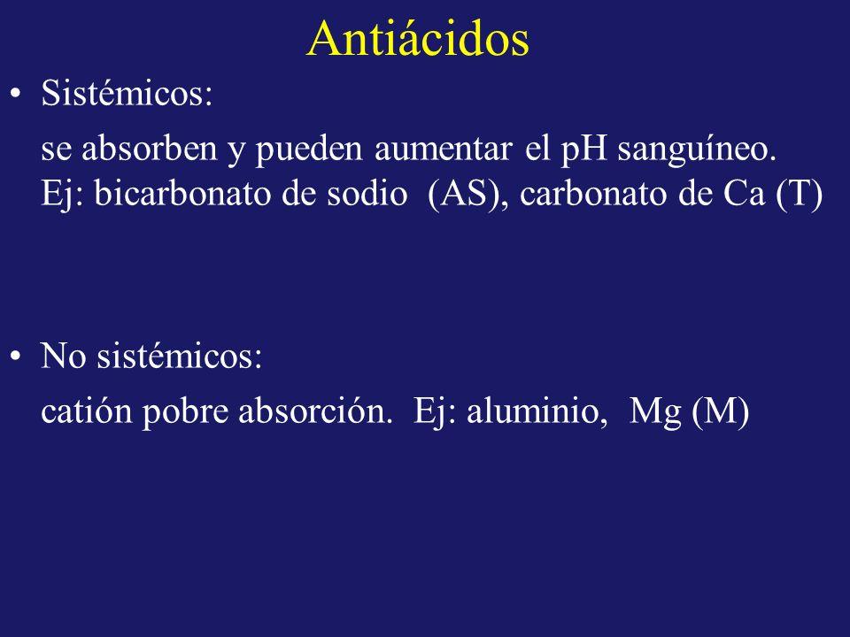 Antiácidos Sistémicos: se absorben y pueden aumentar el pH sanguíneo. Ej: bicarbonato de sodio (AS), carbonato de Ca (T) No sistémicos: catión pobre a