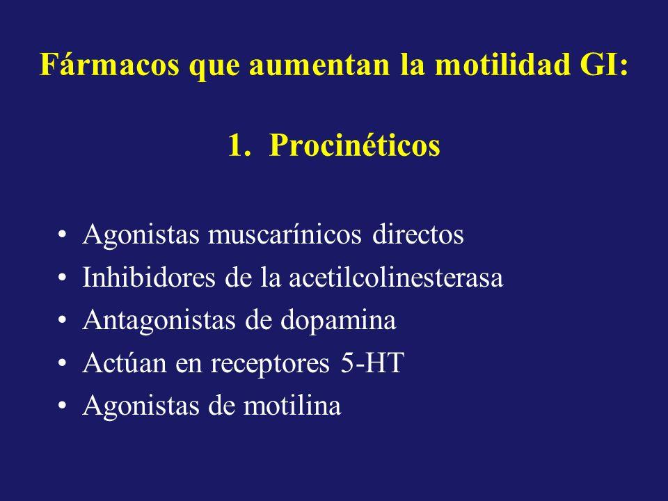 Fármacos que aumentan la motilidad GI: 1. Procinéticos Agonistas muscarínicos directos Inhibidores de la acetilcolinesterasa Antagonistas de dopamina
