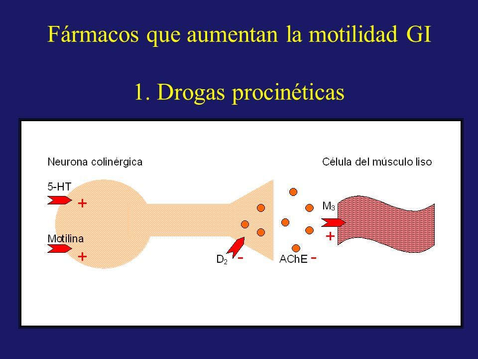 Fármacos que aumentan la motilidad GI 1. Drogas procinéticas