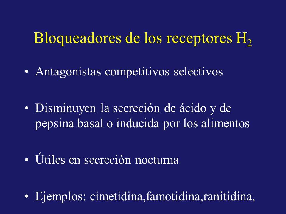 Antagonistas competitivos selectivos Disminuyen la secreción de ácido y de pepsina basal o inducida por los alimentos Útiles en secreción nocturna Eje