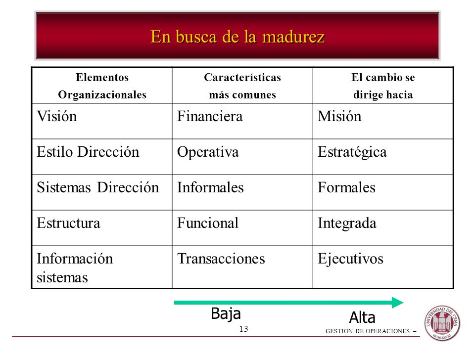 - GESTION DE OPERACIONES – 12 Madurez Empresaria Profesionalización de los Directivos Conocimiento –Empresa –Negocio Sistemas formales de direccción D